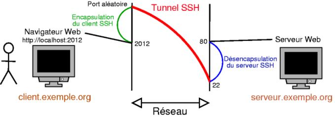 tunnel-ssh